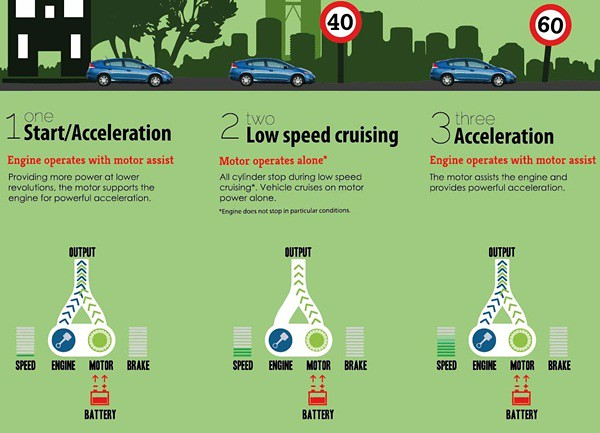 Infographics 1B - Honda Hybrid - What & How