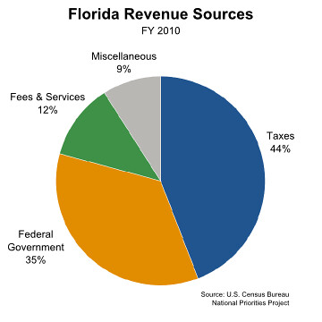 Florida Revenue Sources: FY 2010