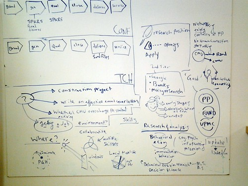 Whiteboarding a friend's job hunt