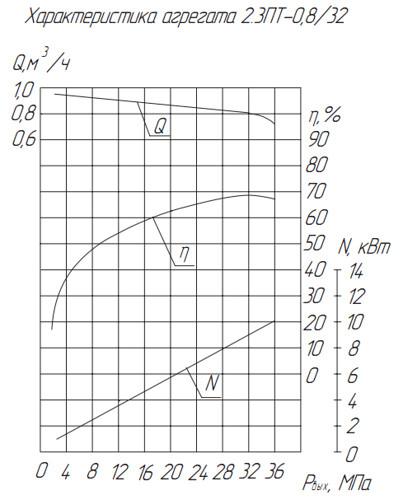 Гидравлическая характеристика насосов 2.3ПТ-0,8/32 А1