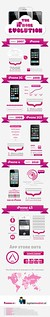 The Evolution of the iPhone [infographic]