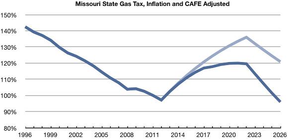 Mo Gas Tax3