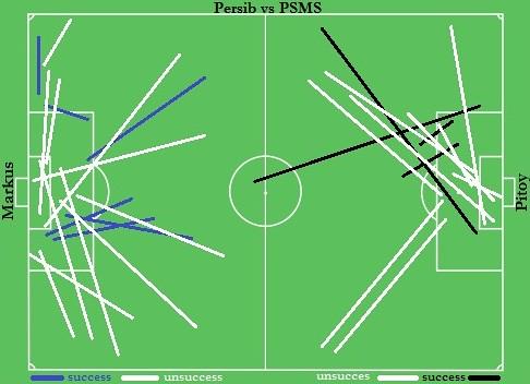 Persib 3-1 PSMS: Menyerang dari Tengah