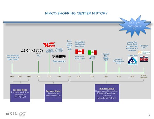 Kimco shopping center history