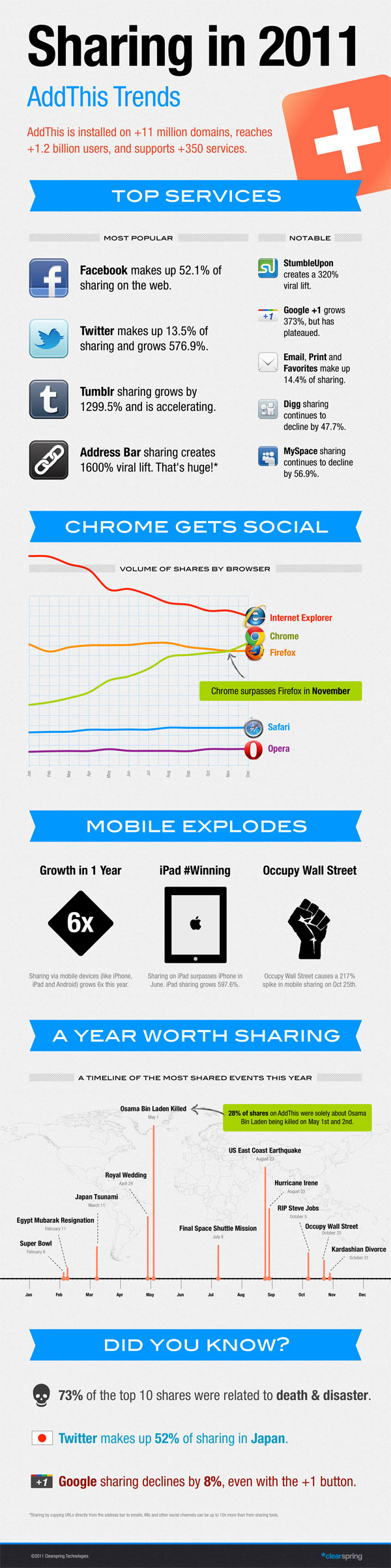 Infographic: Social Sharing Trends in 2011