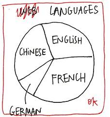 Languages (pie chart version)