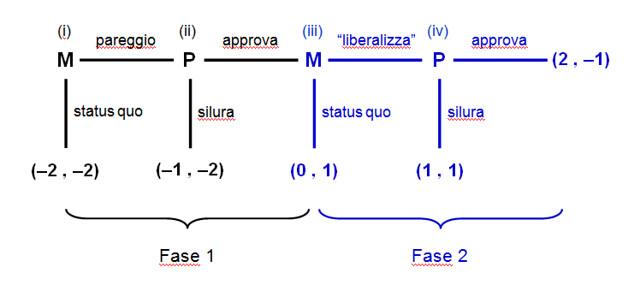 monti-fase2