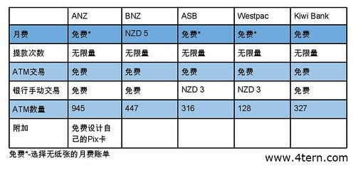 纽西兰打工度假贴士-ANZ, Kiwi Bank或ASB