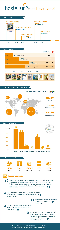 Infografía Hosteltur