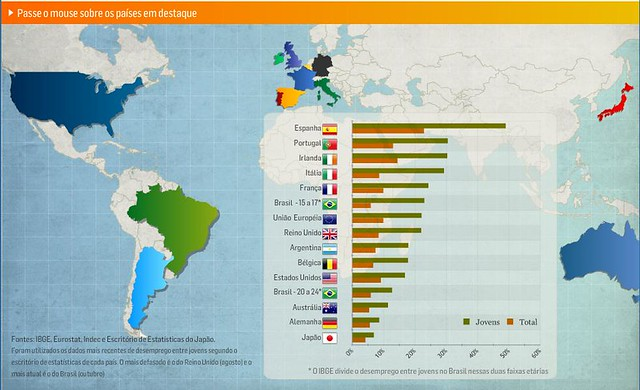 Infografía web paro juvenil por países