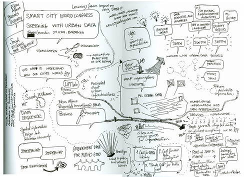 Visual notes of my talk at the Smart City World Congress in Barcelona
