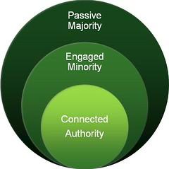Passive Majority