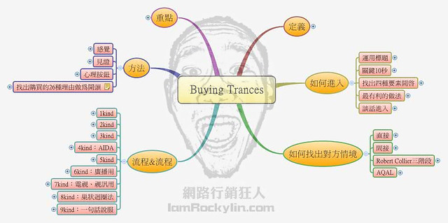 Buying Trancesv1