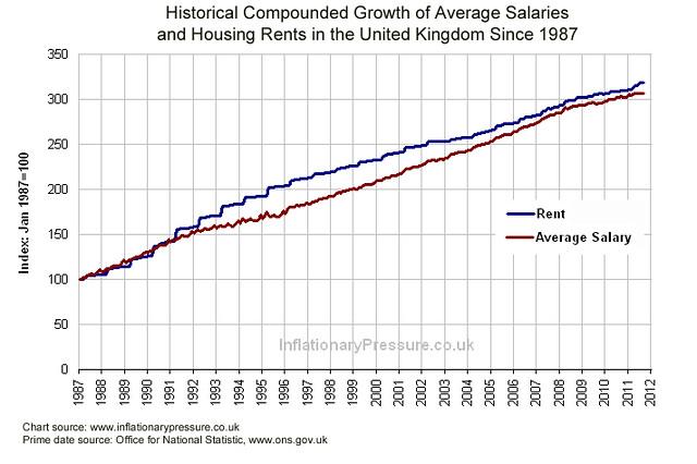 Uk Housing Rent Vs Average Salary Chart From 1987 Flickr