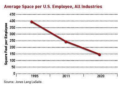workplaces are shrinking (via ULI report What's Next?)