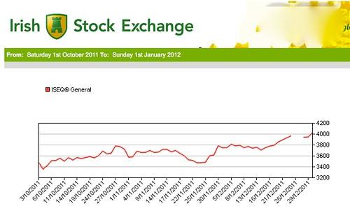 irish-market-chart