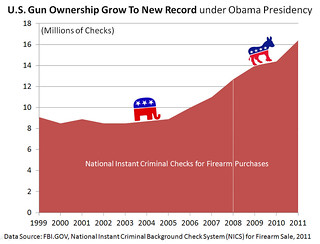 US Gun Ownership Grows Under Obama Presidency - FBI NICS
