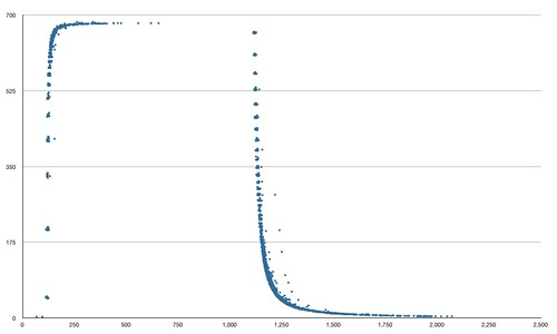 LED levels measured over time