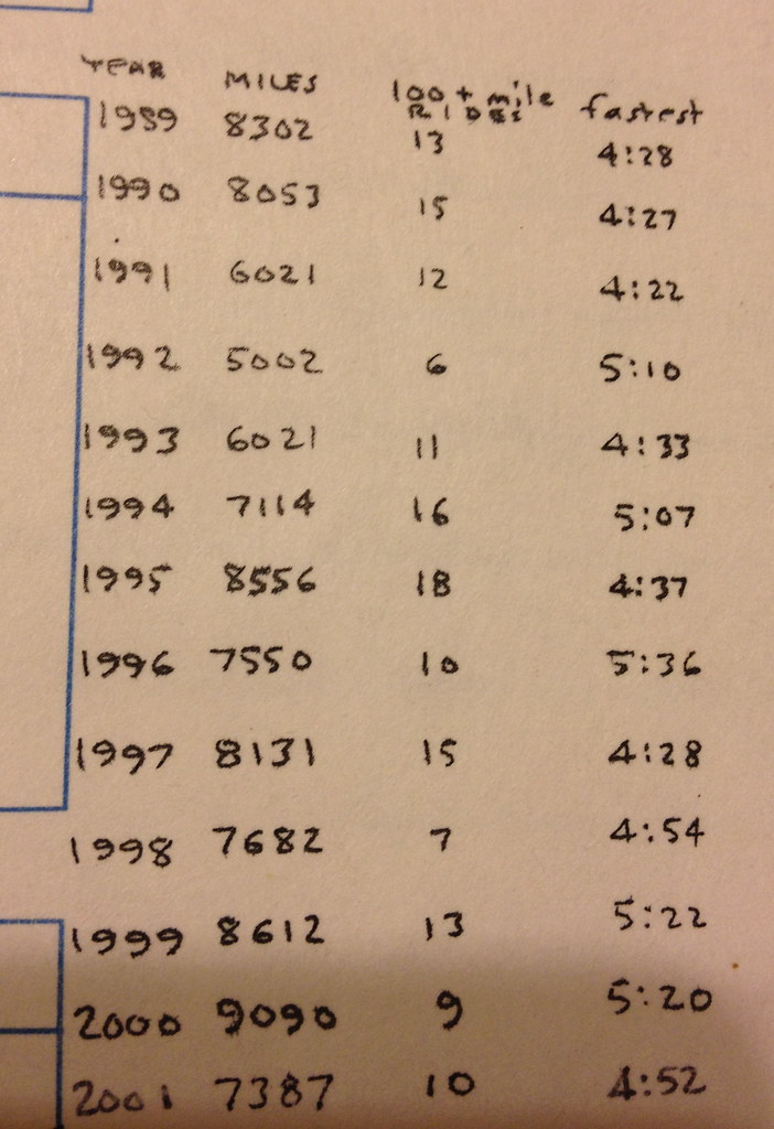 1989 - 2001 Mileage Tally