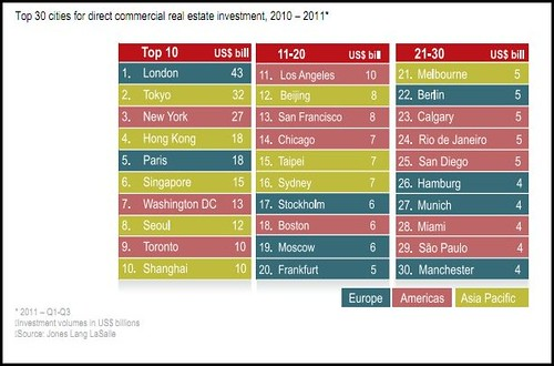 Top 30 cities for direct commercial real estate investment, 2010 – 2011*