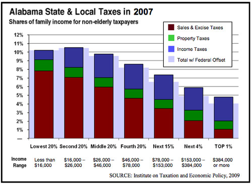 Alabama Tax Unfairness