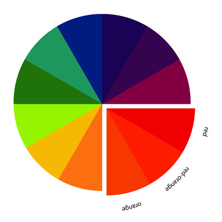 In color order the art of choosing analogous color schemes for Analogous colors are