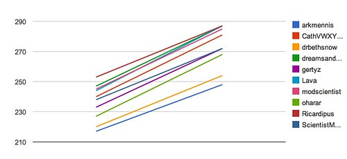 Hockey Pool - Week 9 - Line graph