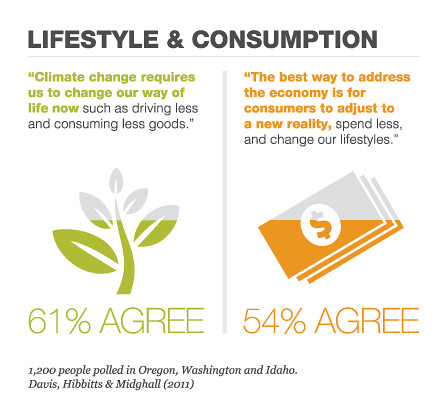 EarthFix Poll: Lifestyle, Consumption