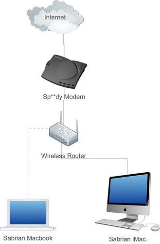 sabrian-home-internet