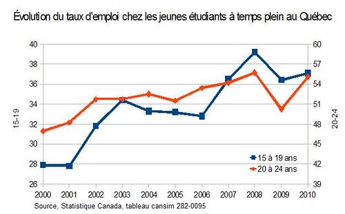 Évolution du taux d'emploi chez les jeunes étudiants à temps plein au Québec