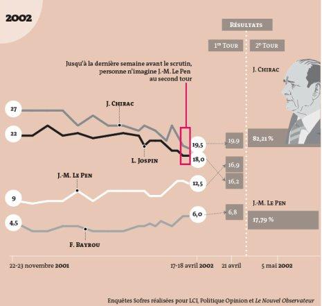 12a10 LMonde Presidencial 2002