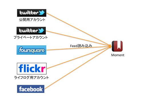 情報連携フロー14