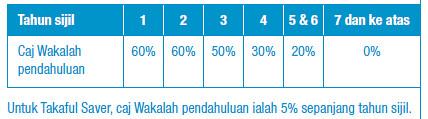 Wakalah Charges Percentage