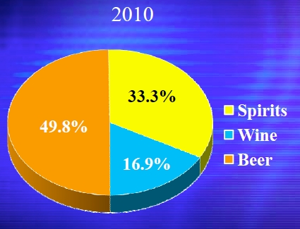 spirits-wine-beer-2010
