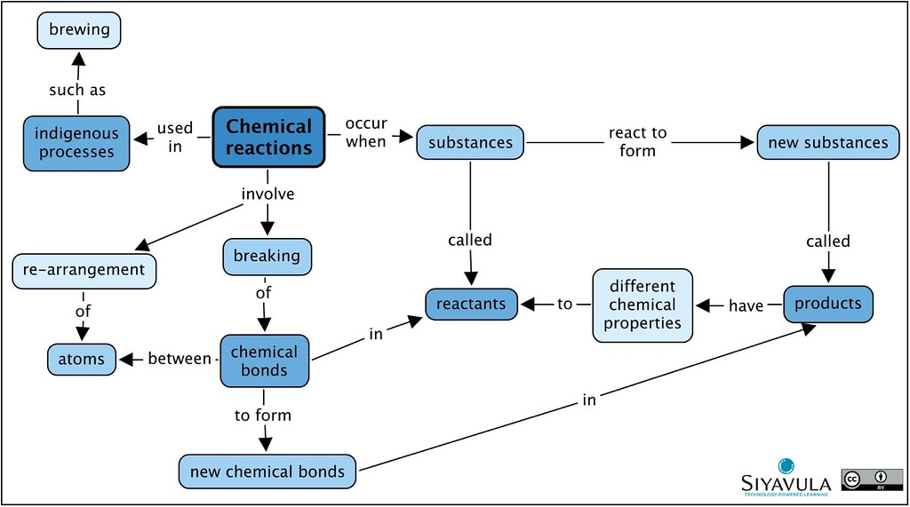 Gr 8 Ch 3 Chemical Reactions A Summary Concept Map Of Flickr
