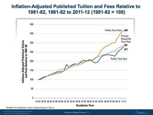 Inflation-Adjusted Published Tuition