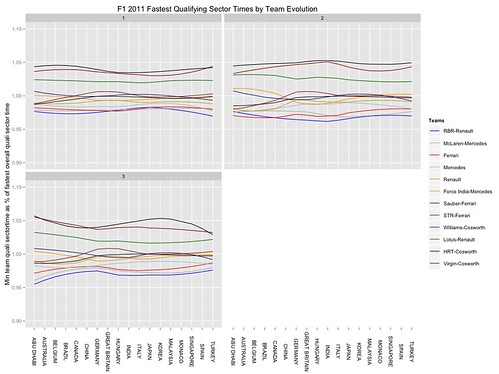 F1 2011 quali sector times - best time per team normalised wrt mean of best times per sector per team