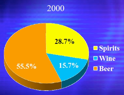 spirits-wine-beer-2000