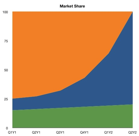 Replotting market share