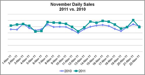 UK_Nov_Daily_Sales_Graph_112311