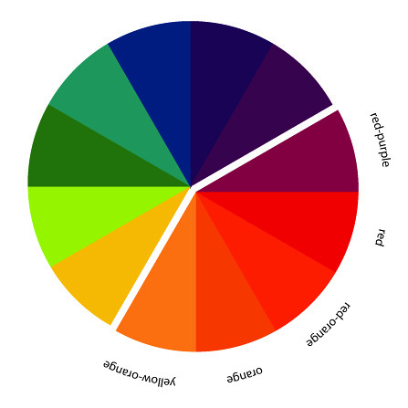 In Color Order: The Art of Choosing: Analogous Color Schemes
