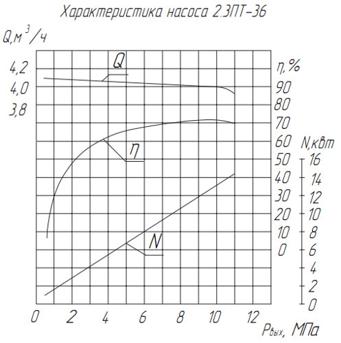 Дополнительная характеристика насосов 2.3ПТ-36
