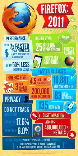 A Firefox 2011-ben