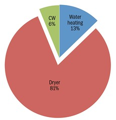 Electricity Use in Laundry Systems by End Use