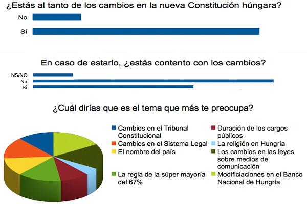 Encuesta sobre la Constitución de Hungría