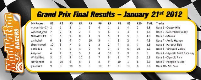PS Vita: ModNation Racers: Road Trip - Grand Prix Results