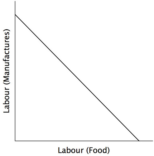 Specific Factors Model - 1 - Labour is perfectly substitutable