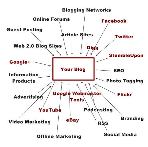 blog traffic tips