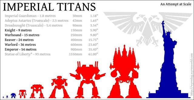 Titan Scale