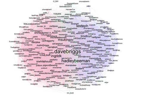 Connections between recent users of the #ukgc12 hashtag and the folk they tend to follow (node size: betweenness centrality)